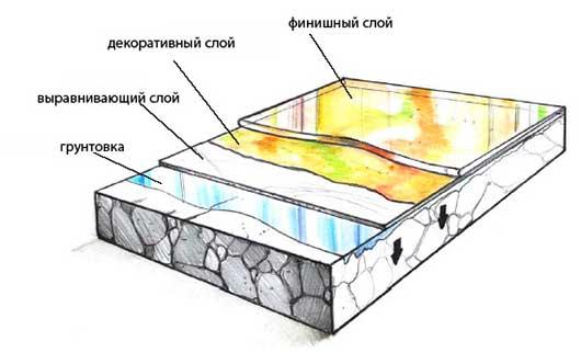 Наливной 3Д пол своими руками: пошаговая инструкция, материалы (фото и видео)