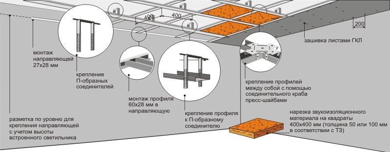 Подвесной потолок из гипсокартона с подсветкой своими руками: схема пошагово (фото, видео)