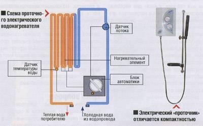 Правила эксплуатации накопительного и проточного водонагревателей
