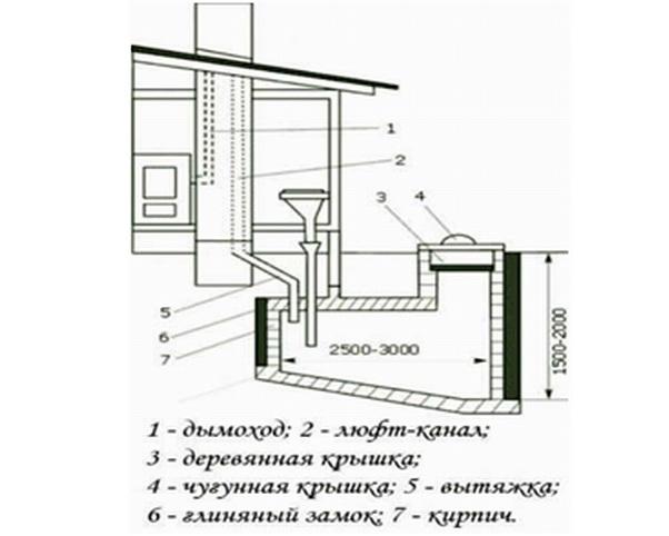 Устройство комфортного дачного туалета