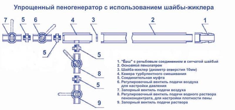 Как сделать установку для производства пенобетона своими руками