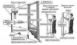 Перегородки из гипсокартона: расширенные возможности