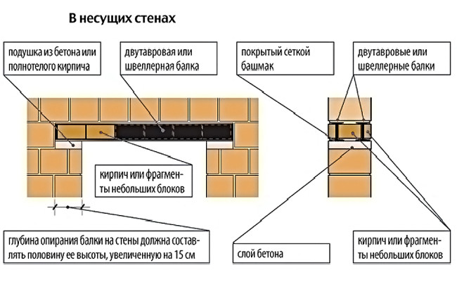 Увеличение проема в несущей стене: усиление, резка и расширение